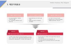 제안기대효과(서비스, 회장품, 뷰티, 케어)