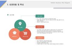 상권현황 및 특성(제조, 도시락, 식품유통)