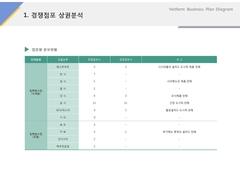 경쟁점포 상권분석(제조, 도시락, 식품유통)