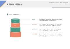 단계별 상권분석(제조, 도시락, 식품유통)
