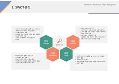 SWOT분석(제조, 도시락, 식품유통)