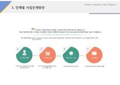 단계별 사업전개방안(제조, 도시락, 식품유통)