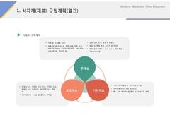 식자재 구입계획(제조, 도시락, 식품유통)