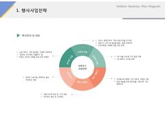 행사사업전략(제조, 도시락, 식품유통)