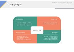 마케팅4P전략(제조, 도시락, 식품유통)