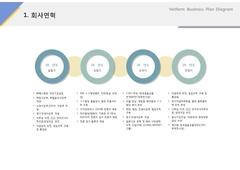 회사연혁(서비스, 웨딩, 결혼정보)