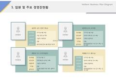 경영진현황(서비스, 웨딩, 결혼정보)