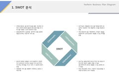 SWOT분석(서비스, 웨딩, 결혼정보)