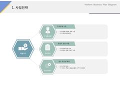 사업전략(서비스, 웨딩, 결혼정보)