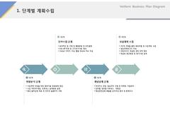 단계별 계획수립(서비스, 웨딩, 결혼정보)