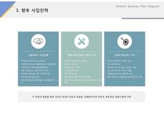 향후 사업전략(서비스, 웨딩, 결혼정보)