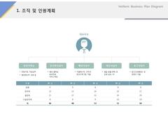 조직 및 인원계획(서비스, 웨딩, 결혼정보)