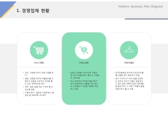 경쟁업체현황(의류, 대여, 수선, 패션)