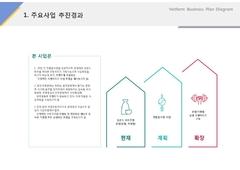 주요사업 추진경과(제조, 전통과자, 한과)