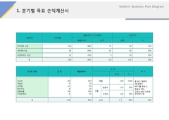 분기별 목표 손익계산서(제조, 전통과자, 한과)
