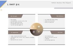 SWOT분석(인력, 파견, 대행, 도급)