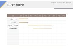 사업추진일정계획(인력, 파견, 대행, 도급)