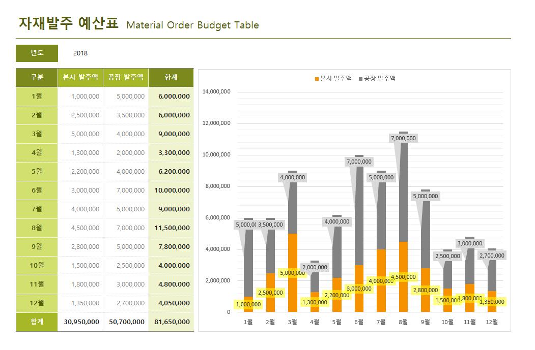 자재발주 예산표 상세보기 썸네일