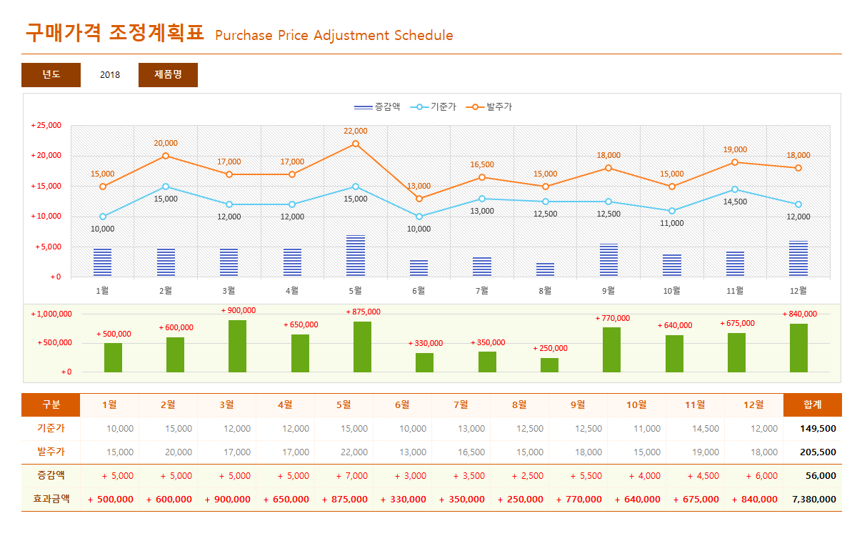 구매가격 조정계획표 상세보기 썸네일