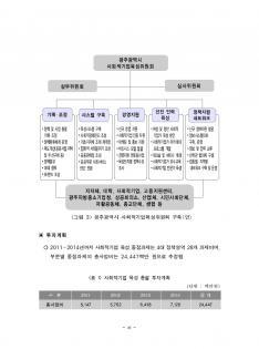 사회적기업 육성기본계획 연구보고서(광주광역시) #13
