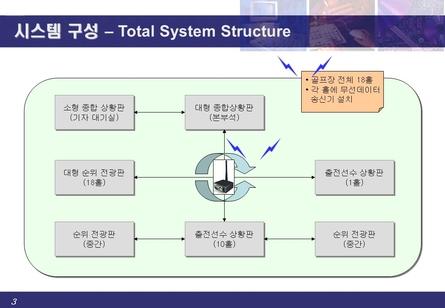 전자식 골프장 운영시스템 제안서