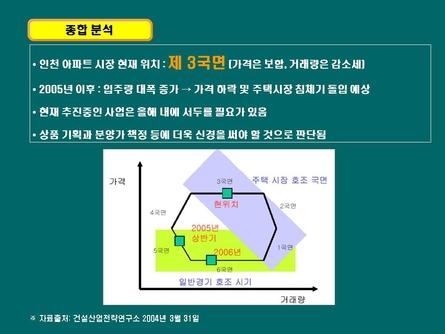 친환경 주거단지 분양마케팅 사업계획서(인천) #3