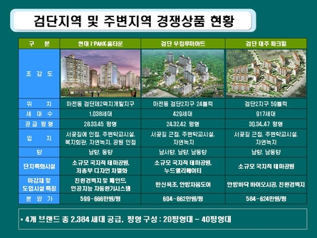 친환경 주거단지 분양마케팅 사업계획서(인천) #4