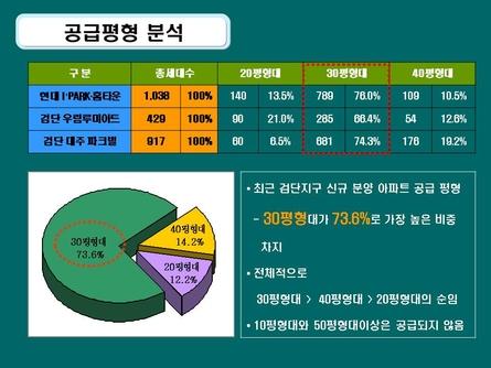 친환경 주거단지 분양마케팅 사업계획서(인천) #6