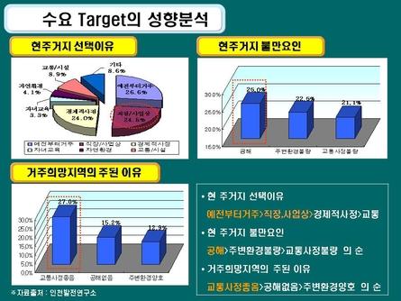 친환경 주거단지 분양마케팅 사업계획서(인천) #16