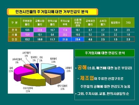 친환경 주거단지 분양마케팅 사업계획서(인천) #17