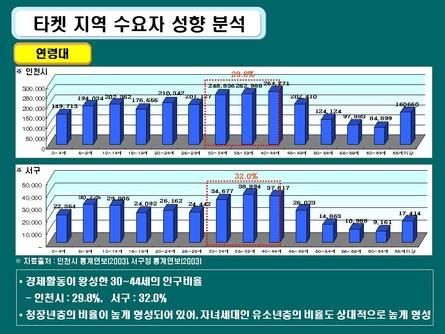 친환경 주거단지 분양마케팅 사업계획서(인천) #18