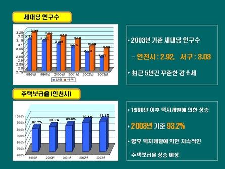 친환경 주거단지 분양마케팅 사업계획서(인천) #19