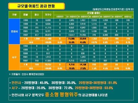 친환경 주거단지 분양마케팅 사업계획서(인천) #20