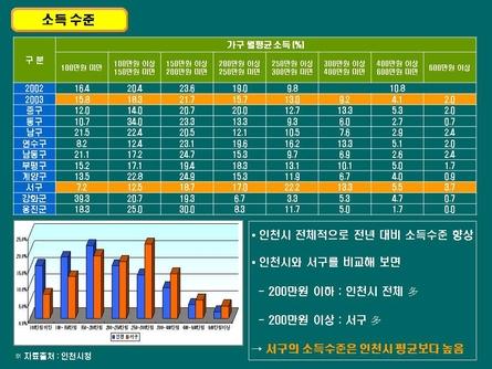 친환경 주거단지 분양마케팅 사업계획서(인천) #21