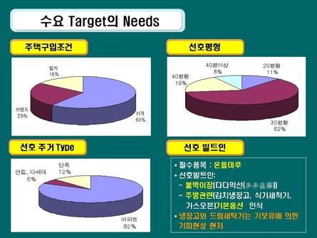 친환경 주거단지 분양마케팅 사업계획서(인천) #22
