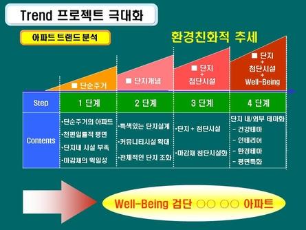 친환경 주거단지 분양마케팅 사업계획서(인천) #43