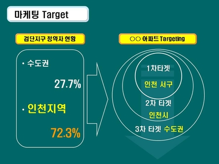 친환경 주거단지 분양마케팅 사업계획서(인천) #50