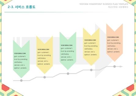 서비스업 표준 사업계획서(자금조달용) #14