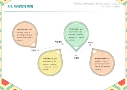 서비스업 표준 사업계획서(자금조달용) #17