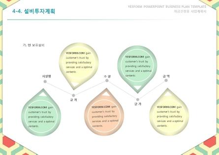 서비스업 표준 사업계획서(자금조달용) #30