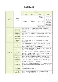직무기술서(정보화 기획개발 분야)