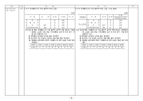 건설공사 표준품셈 개정결과(2010년 하반기 적용) - 섬네일 4page