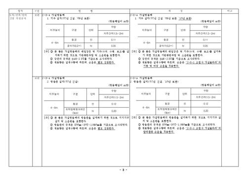 건설공사 표준품셈 개정결과(2010년 하반기 적용) - 섬네일 5page