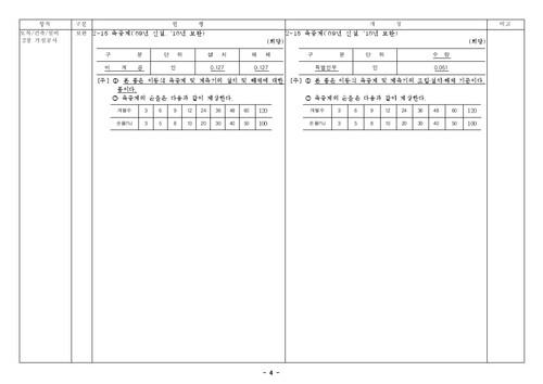 건설공사 표준품셈 개정결과(2010년 하반기 적용) - 섬네일 6page