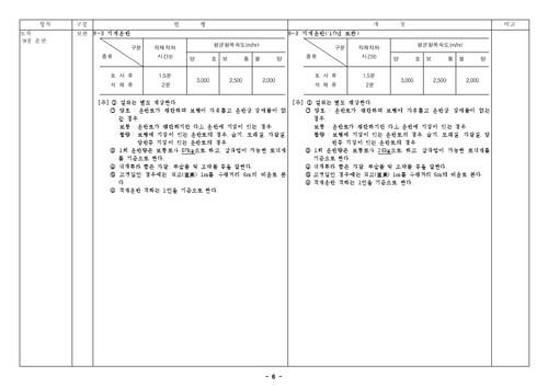 건설공사 표준품셈 개정결과(2010년 하반기 적용) - 섬네일 8page
