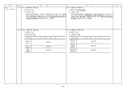 건설공사 표준품셈 개정결과(2010년 하반기 적용) - 섬네일 10page