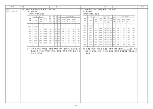 건설공사 표준품셈 개정결과(2010년 하반기 적용) - 섬네일 13page