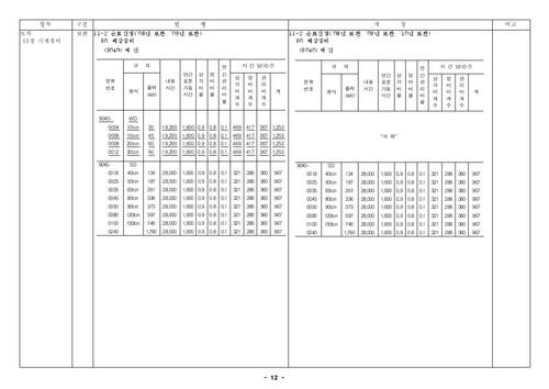 건설공사 표준품셈 개정결과(2010년 하반기 적용) - 섬네일 14page