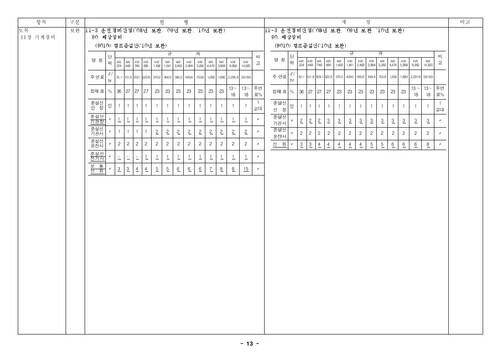 건설공사 표준품셈 개정결과(2010년 하반기 적용) - 섬네일 15page