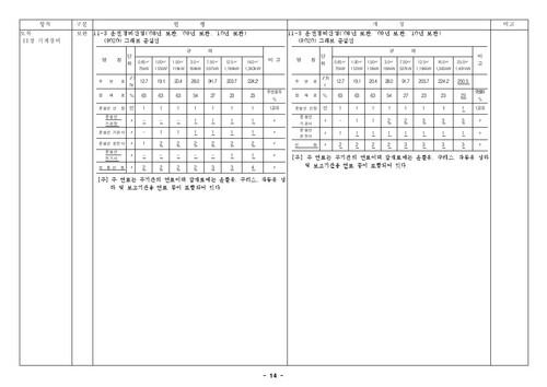 건설공사 표준품셈 개정결과(2010년 하반기 적용) - 섬네일 16page